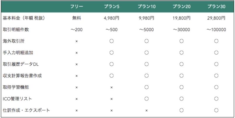 【CryptolinC】クリプトリンクの料金表